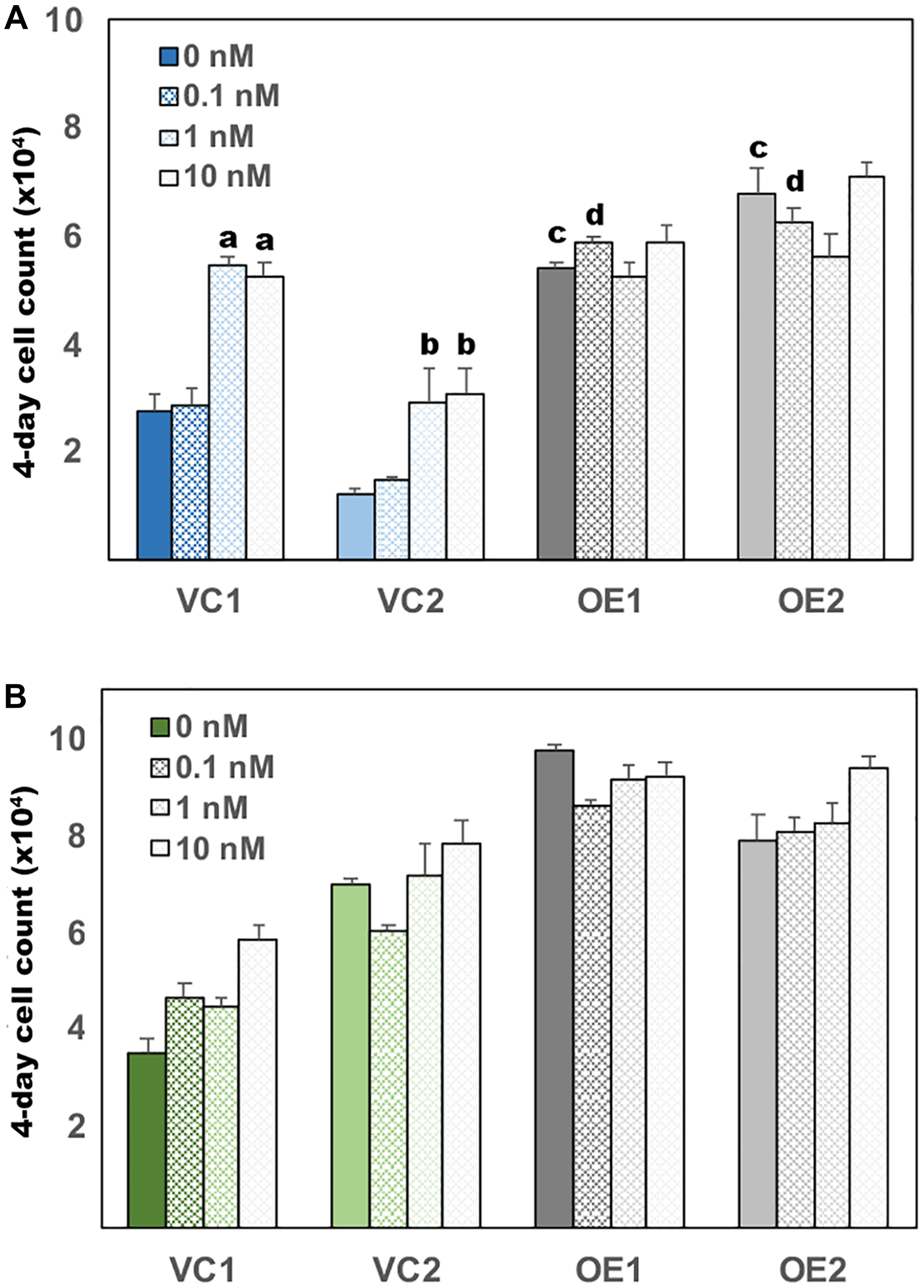 UGDH overexpression in both AD and CR LNCaP cells promotes androgen independent growth.
