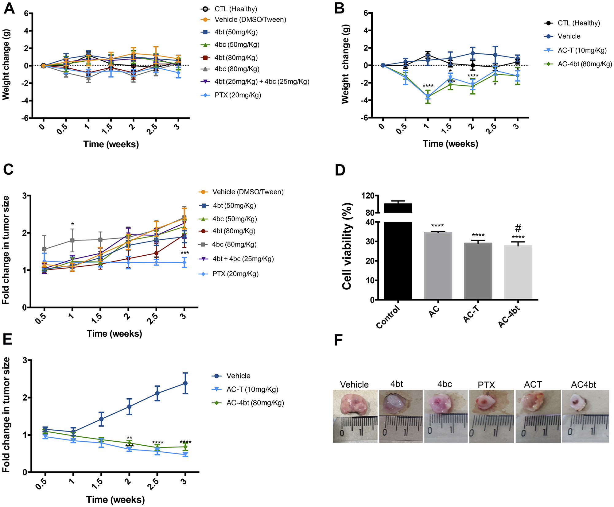 Body weight and tumor volume monitoring during monotherapy and drug combination therapy.