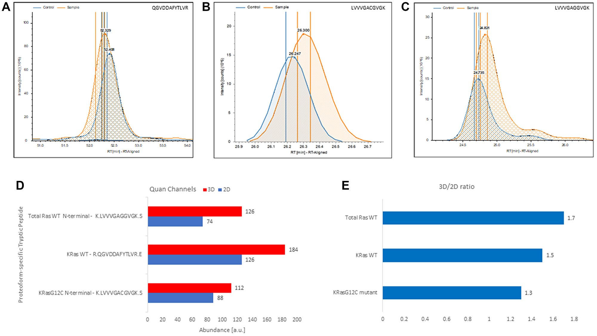 Label-free, gel-free, and antibody-free quantitation of Ras from complex mixture targeting exclusively proteoform-specific tryptic peptides detected in 3D-cultured and 2D-cultured NCI-H23 cells.