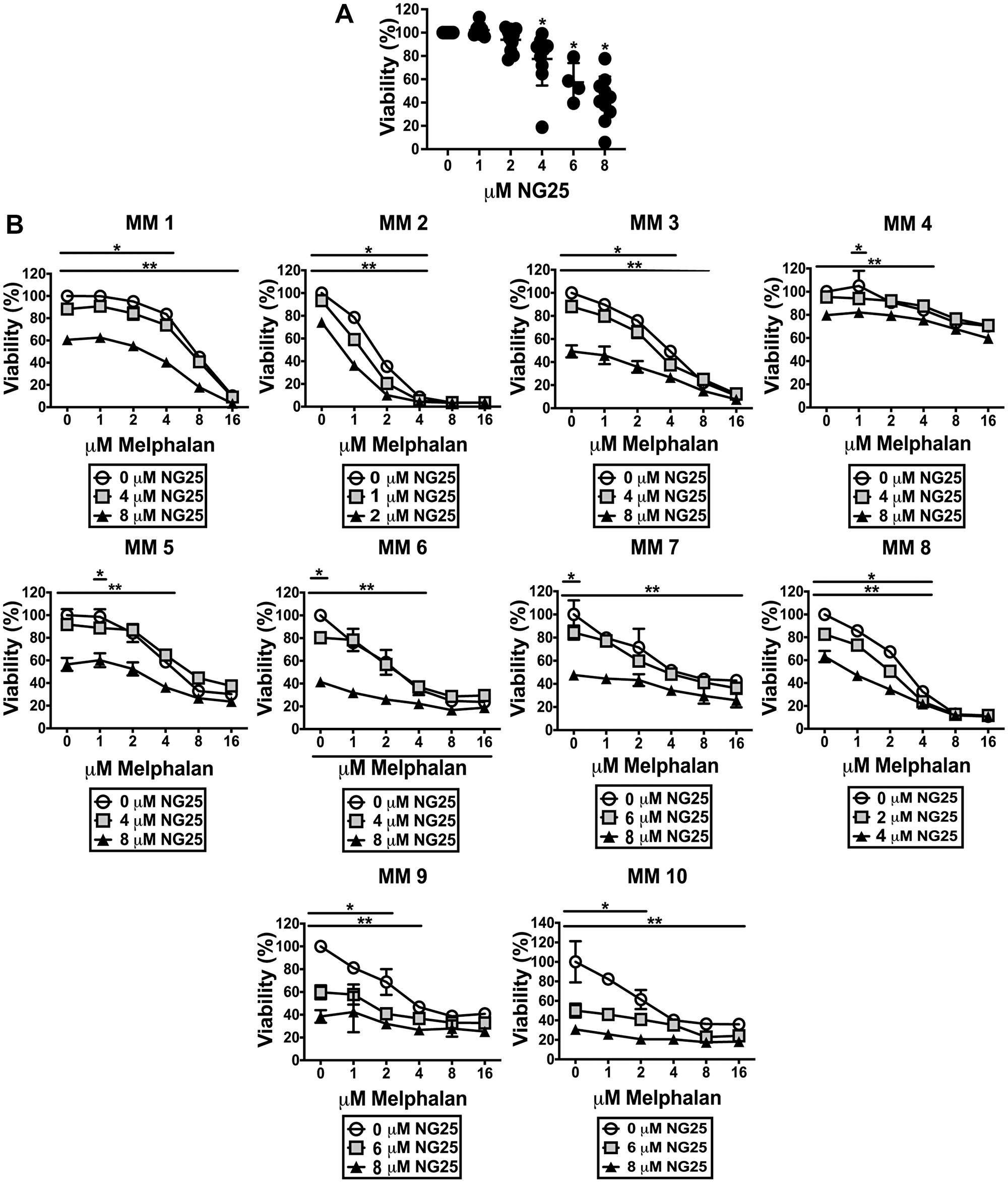 NG25 reduce viability of CD138+ cells from patients, alone and in combination with melphalan.