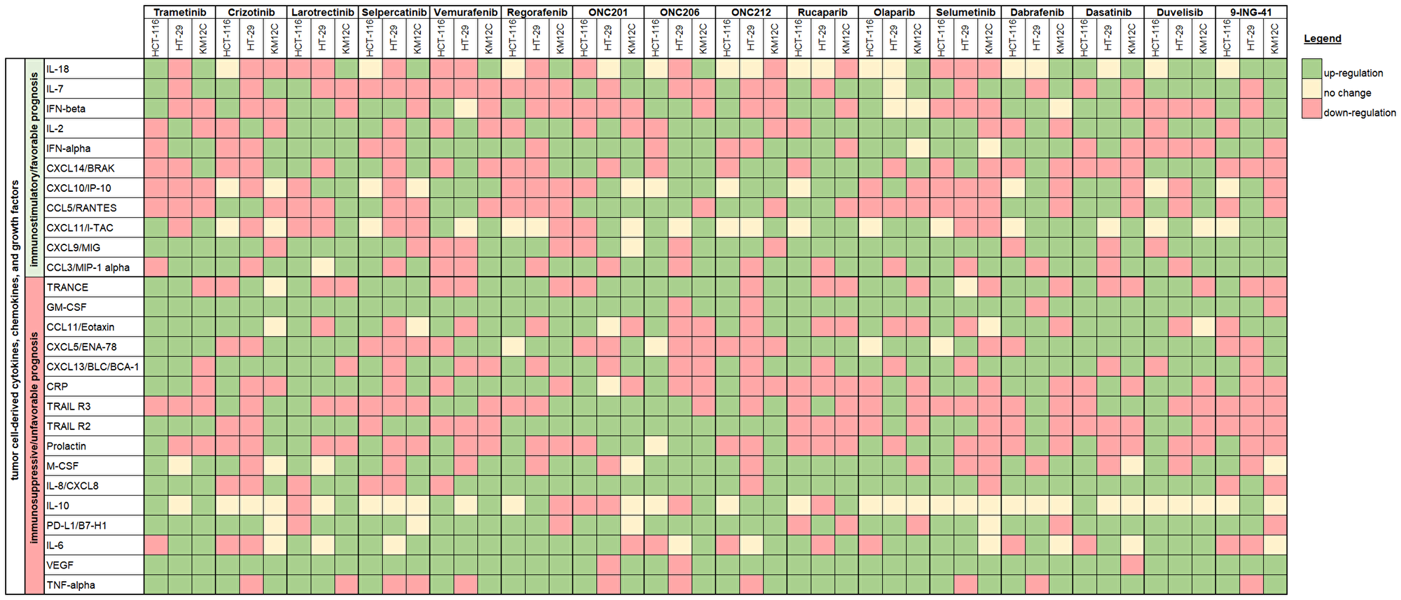 Immune synergy heat map showing cell line changes in cytokine, chemokine, and growth factor profiles in response to therapeutic treatment.