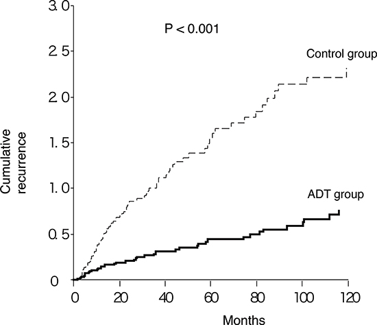Cumulative recurrence of BC in patients with versus without ADT.