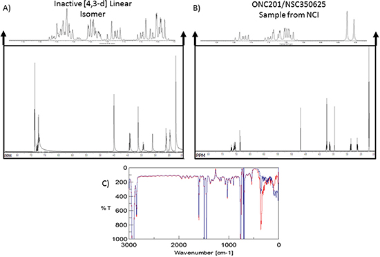 ONC201 and its linear isomer can be distinguished by subtle spectroscopic differences.