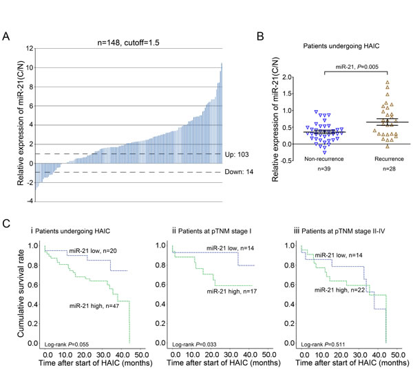miR-21 is a potential predictor of HAIC treatment with 5-fluorouracil and pirarubicin for HCC patients.