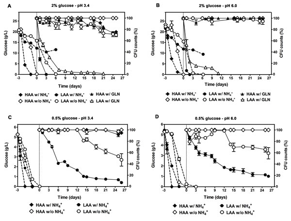 CLS shortening under amino acid restriction is reverted by removing the non-limiting nitrogen source (ammonium or glutamine) from the culture medium and no beneficial effect could be observed by further imposing caloric restriction.