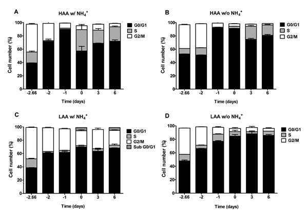 In medium buffered to pH 3.4, ammonium inhibits a proper cell cycle arrest under caloric restriction only for cells cultured with low amino acid concentrations.