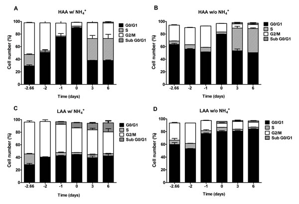 In medium buffered to pH 6.0, ammonium inhibits a proper cell cycle arrest under caloric restriction only for cells cultured with low amino acid concentrations.
