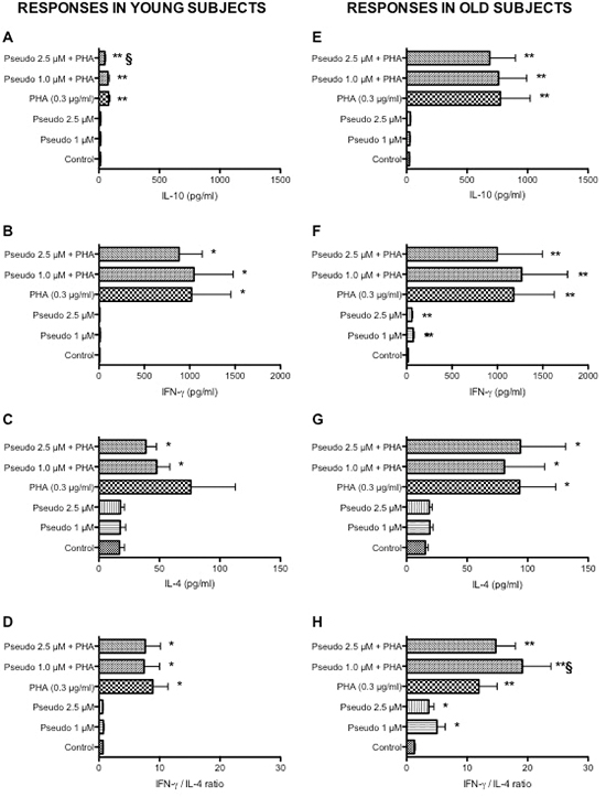 Effects of RACK1 pseudosubstrate alone or in combination with PHA on cytokine production in whole blood cultures.