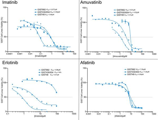 MTS Cytotoxicity Activity of Single Agents.