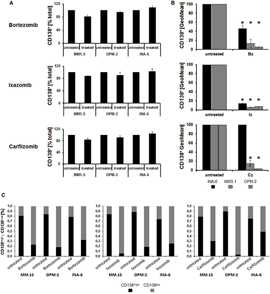 Changes in tracer uptake upon proteasome inhibition are associated with CD138 cell surface levels.