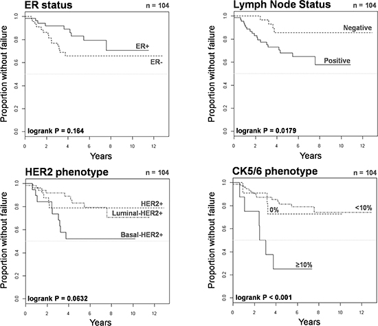 Kaplan-Meier TTF curves of HER2+ patients treated with chemotherapy only or trastuzumab-based therapy when stratified by ER status, lymph node status, HER2 phenotype, and CK5/6 phenotype.
