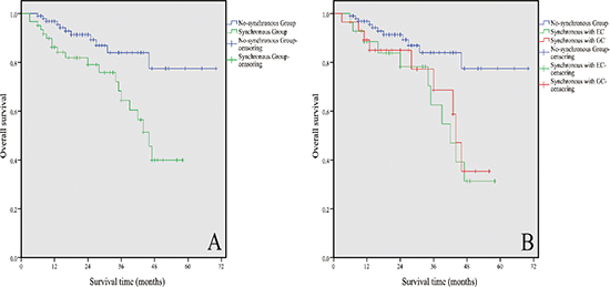 Kaplan–Meier estimates of the OS of 161 elderly patients with GISTs.