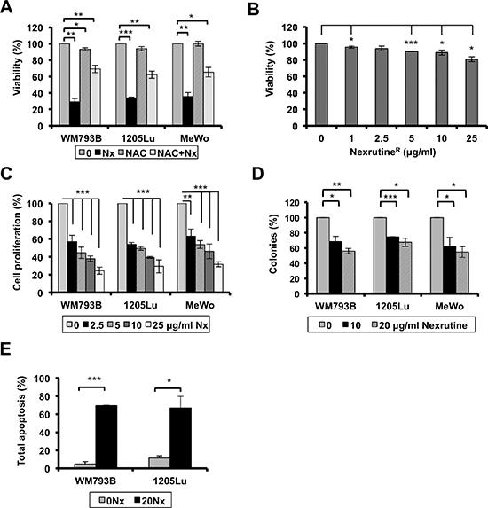 NexrutineR modulates melanoma cell growth homeostasis.