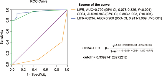 ROC curve analysis of individual marker or combinations of LIFR and CD34 for distinguishing WD-sHCC from HGDN lesions.