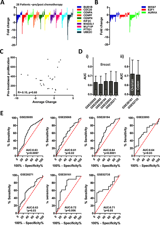 Module 1 gene expression dynamics are associated with therapy response.