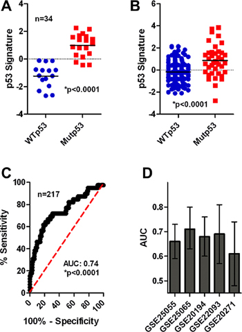 Mutp53 is associated with chemotherapy sensitivity in breast cancer patients.