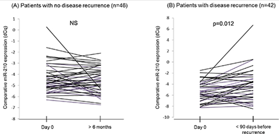 Comparison of cf-miR-210 levels in serial bleeds from the same patients.