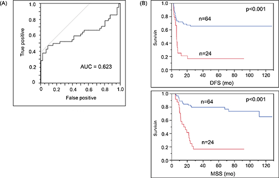 Increase in cf-miR-210 level correlated with recurrence and poor prognosis.
