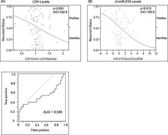 Comparison of change in baseline LDH vs change in cf-miR-210 dCq.