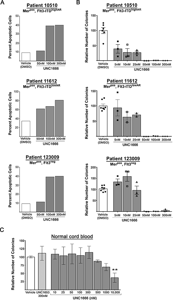 UNC1666 induces apoptosis and decreases colony formation in AML patient samples.