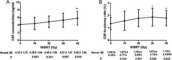 Gefitinib CSF concentration (A) and CSF-to-plasma ratio of gefitinib concentration (B) during WBRT compared with that of baseline (0 Gy).