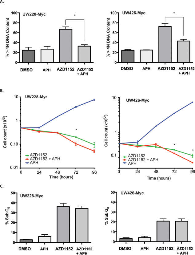 Effect of DNA polymerase inhibition on cell viability in Myc overexpressing cells subjected to Aurora B inhibition.