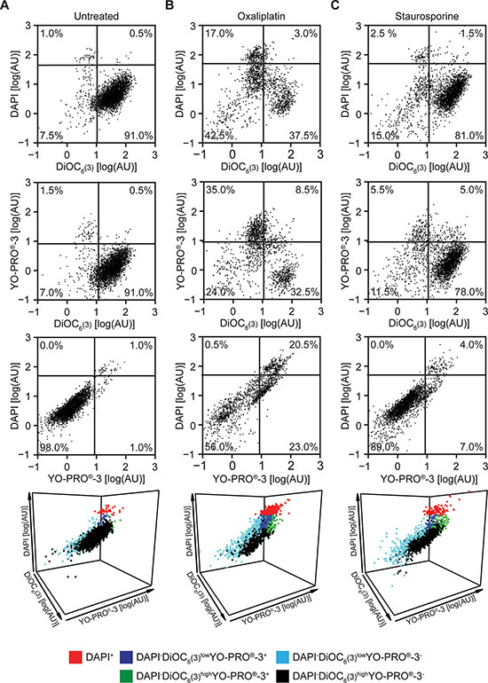 Flow cytometry-based assessment of cellular viability to standard inducers of apoptosis.