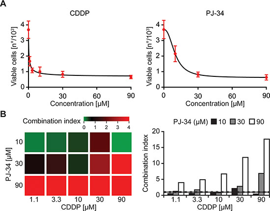 Flow cytometry-based assessment of pharmacological interactions.