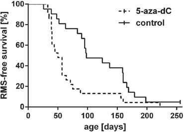 Lifetime monitoring of RMS in heterozygous Ptch mice after exposure to 5-aza-dC.
