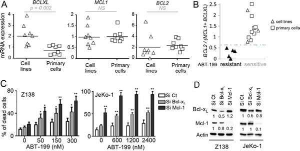 Influence of Bcl-2 family anti-apoptotic proteins on ABT-199 sensitivity in MCL cells.
