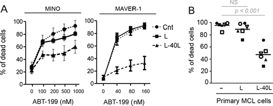 CD40 stimulation resulted in strong resistance to ABT-199.