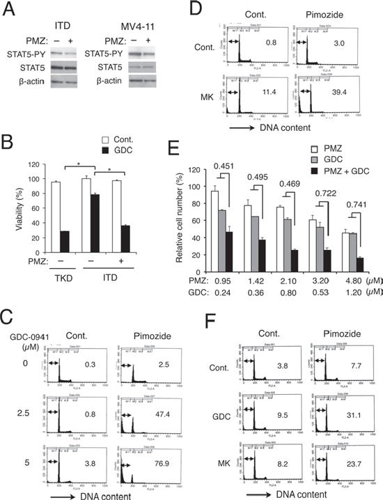 The STAT5 inhibitor pimozide abrogates resistance against GDC-0941 and MK-2206 in FLT3-ITD cells and in MV4–11 leukemic cells expressing FLT3-ITD.