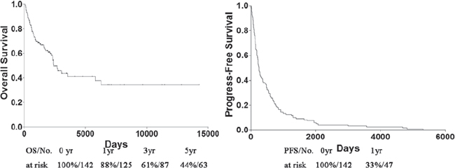 OS and PFS of patients with metastatic STS. PFS progress-free survival, OS overall survival.