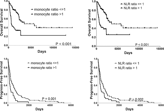 OS and PFS rate of patients with monocyte ratio > 1 vs. <= 1 and NLR ratio > 1 vs. <= 1. PFS progress-free survival, OS overall survival.
