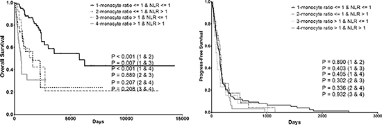 Combining prognostic value of monocyte ratio and NLR ratio on both OS and PFS. PFS progress-free survival, OS overall survival.