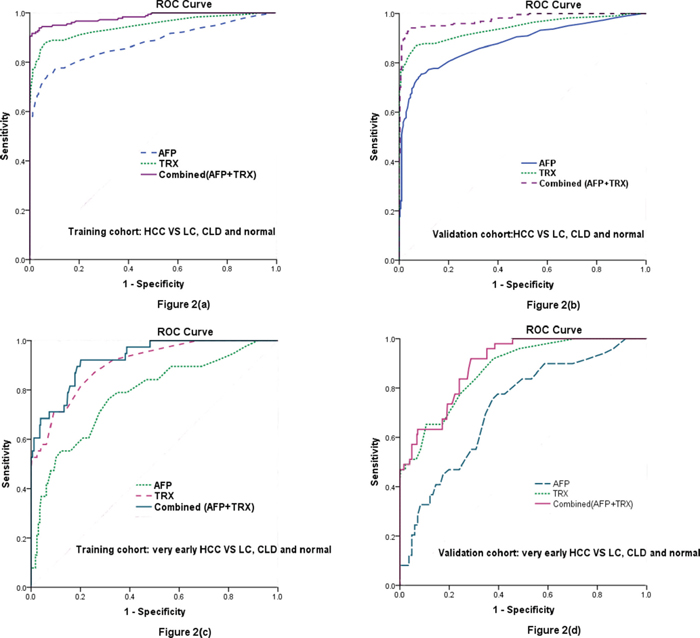 Diagnostic performance of serum TRX and AFP as diagnostic markers for HCC and very early HCC evaluated by the ROC curve.