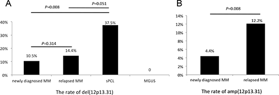 The deletion (A) and amplification (B) rates in plasma cell dyscrasias.