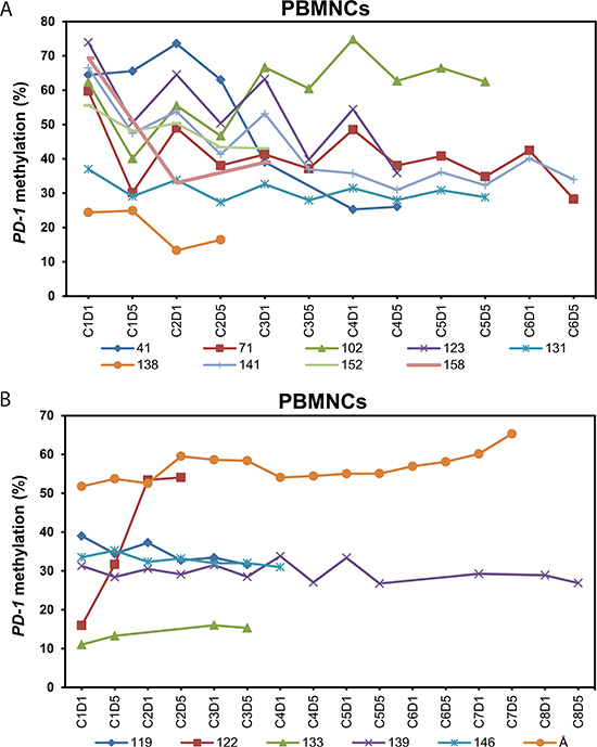 Dynamics of PD-1 promoter methylation in peripheral blood mononuclear cells of 15 patients during treatment with 5-azacytidine.