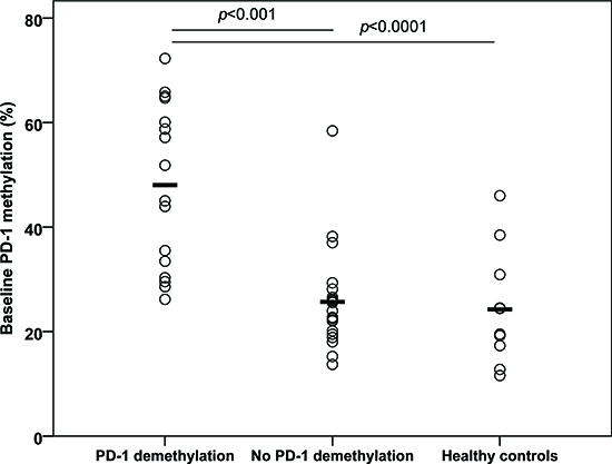 Baseline PD-1 promoter methylation in peripheral blood CD4+ and CD8+ T cells from 5-azacytidine treated patients and five healthy donors.