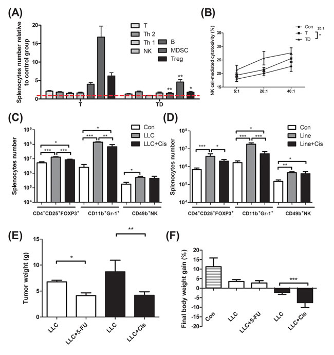Immunological profiling for mice bearing tumor, mice bearing tumor with chemotherapeutic treatment, and non tumor-bearing mice (Con).