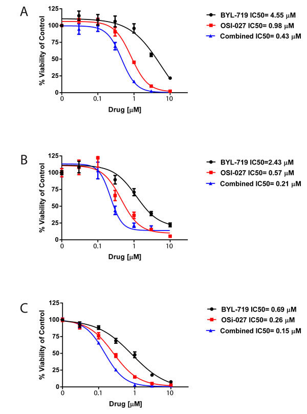 BYL-719 and OSI-027 synergize to inhibit the viability of AML cells.