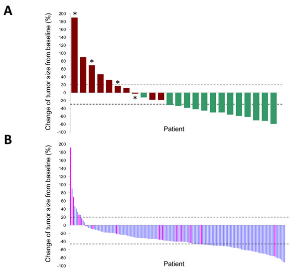 Waterfall plots of the maximum percentage change in tumor size of individual