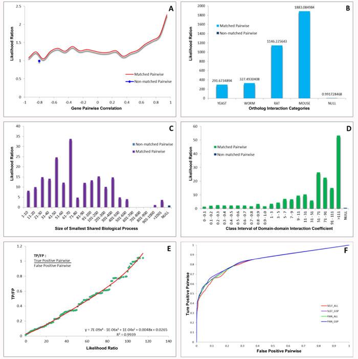 Integration of biological data and network model evaluation.