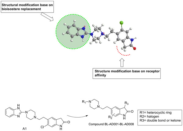 Chemical structure modification strategies of from compound A1 to BL-AD008.