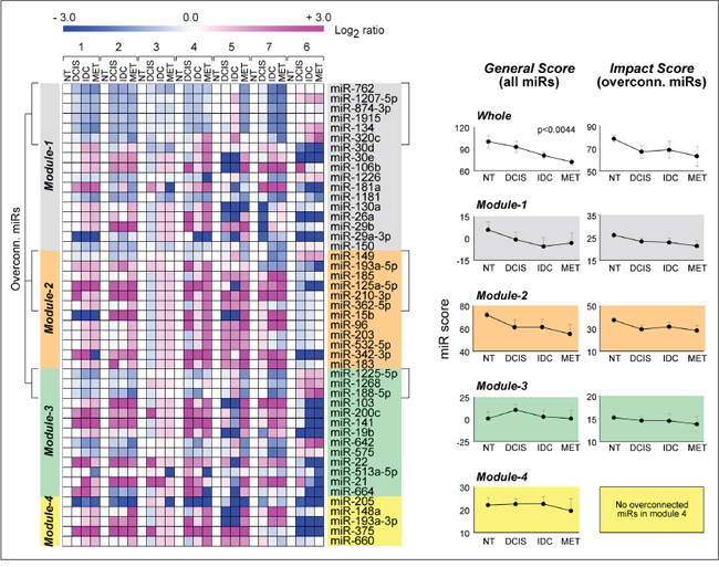 Association of Module1-4 miR profiles with breast cancer progression.