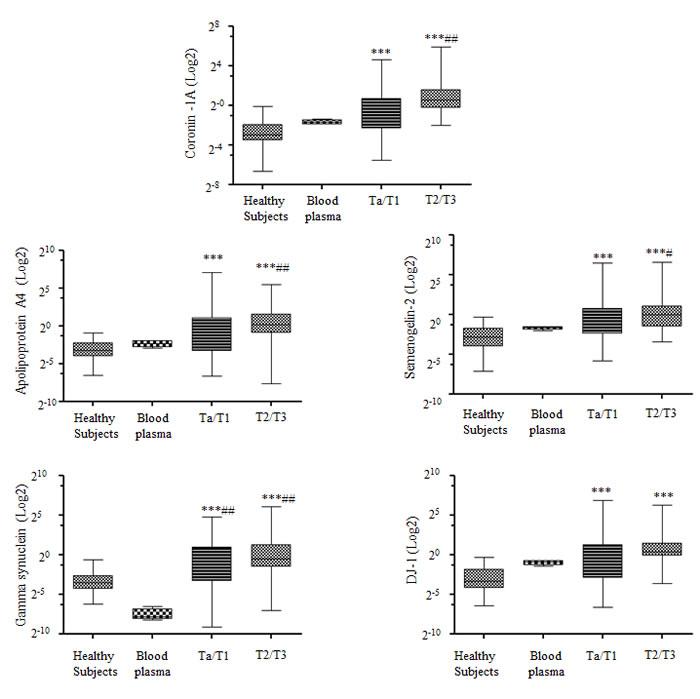 Correlation of biomarkers and hematuria in urine samples.