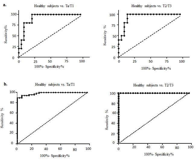 Receiver operating characteristic (ROC) curves designed to evaluate the accuracy of the multiplex biomarker model for the diagnosis of bladder carcinoma (BCa).