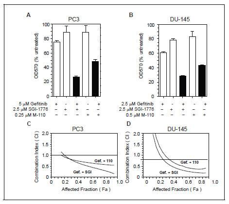 PIM kinase inhibitors increase the efficacy of Gefitinib.