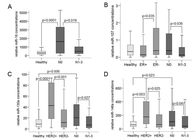 Association of cell-free miR-16, miR-107, miR-130a and miR-146a with lymph node and receptor status.
