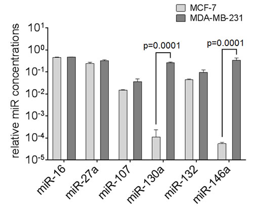 Expression levels of circulating miR-16, miR-27a, miR-107, miR-130a, miR-132 and miR-146a in breast cancer cell lines.